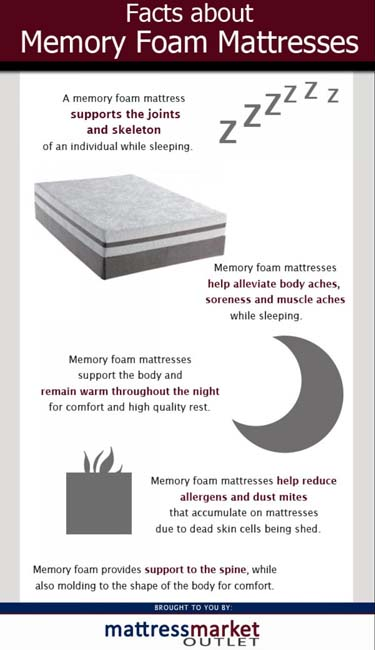 Facts about memory foam mattresses