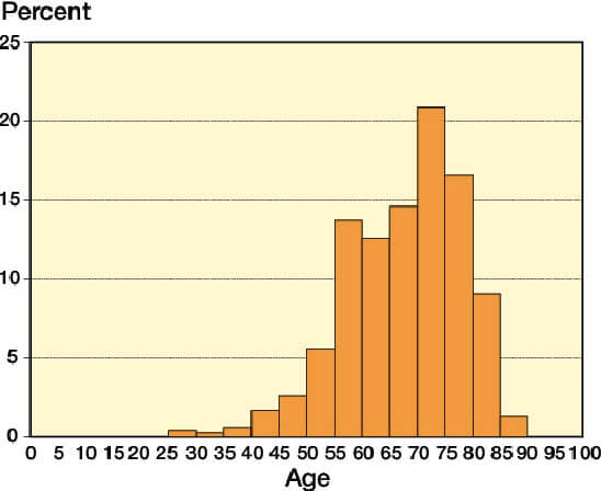 Age distribution central spinal stenosis