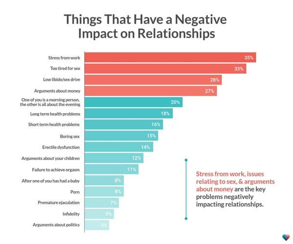 Things That Have a Negative Impact on Relatioships