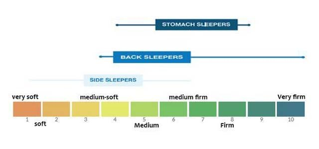How Firm a Mattress for a Stomach Sleeper Should Be