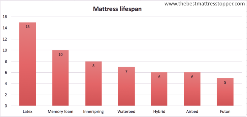 Which Mattress Type Is the Most Durable