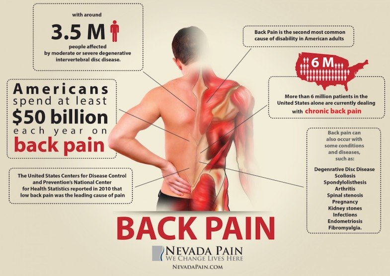 What Can Cause Back Pain Aside from Your Memory Foam Mattress