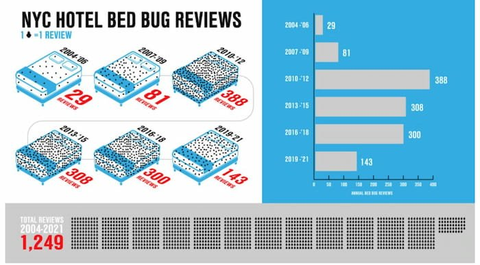 New York Have a Track Record of Bed Bugs